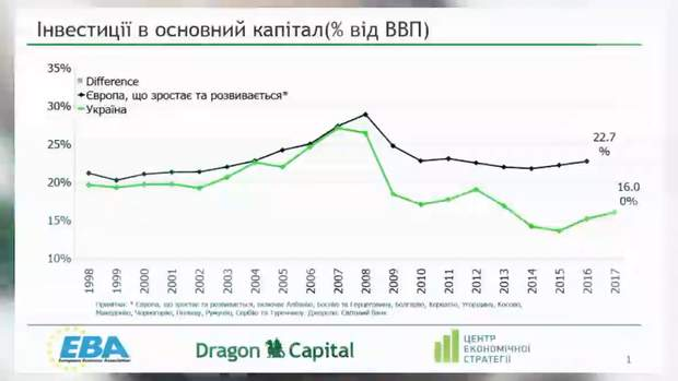 Графік інвестицій