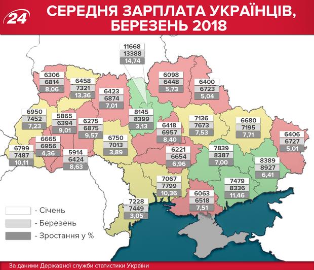 Середня зарплата в Україні, березень 2018