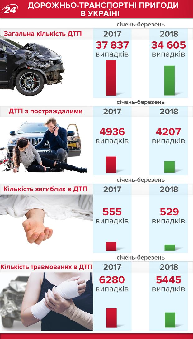 ДТП в Украине статистика