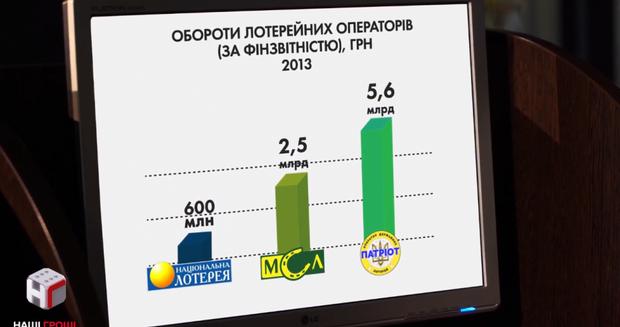Лотерея депутата БПП за два роки стала найприбутковішою на ринку
