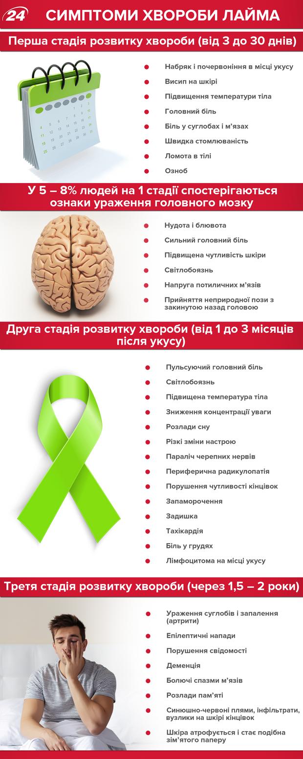 Хвороба Лайма: симтоми та лікування