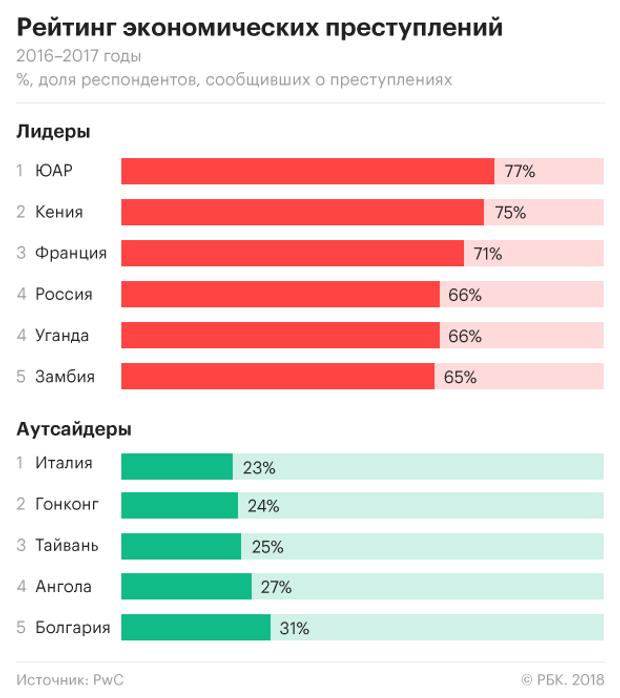 Економічні злочини, Росія, Уганда, дослідження, соцопитування