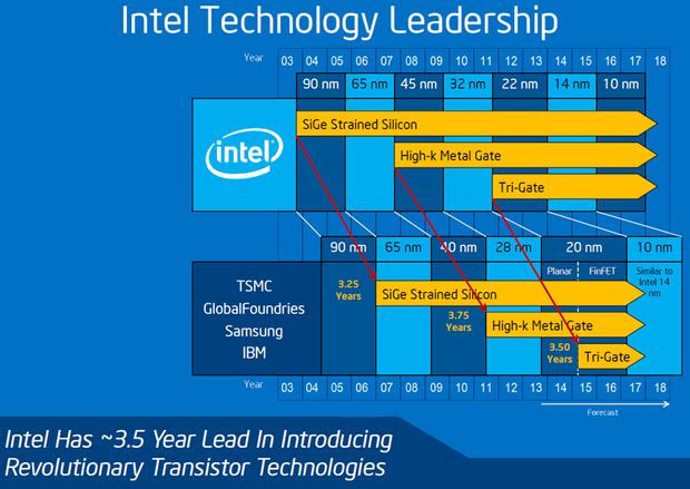Intel витратила майже 3,5 роки аби презентувати революційні 10-нм чіпи