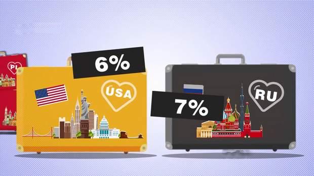Охочі виїхати до США в Україні та Росії