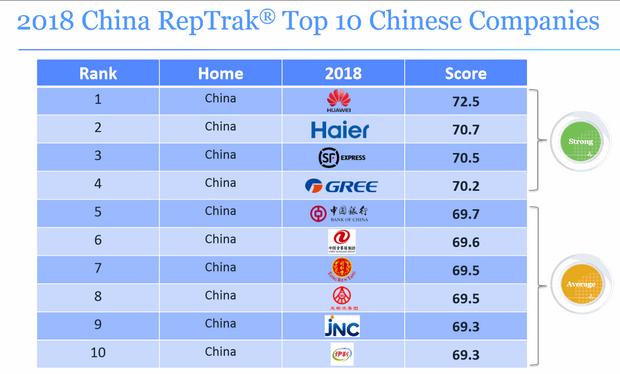 Рейтинг найвпливовіших китайських компаній на ринку Піднебесної