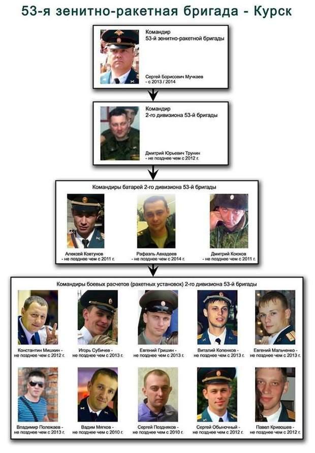 Боїнг, 53 бригада. Курськ, ЗС РФ, Донбас, Boeing 777, MH-17, Росія
