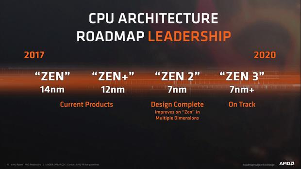 AMD готує оновлення лінійки Ryzen