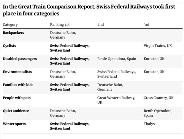 Рейтинг залізниць у Європі