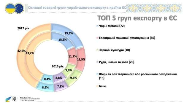Український експорт у Європу