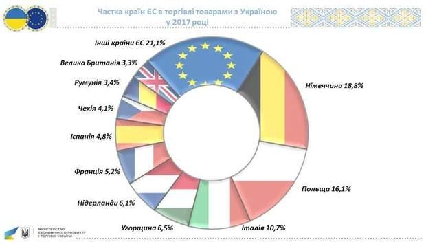 Які країни купують українське