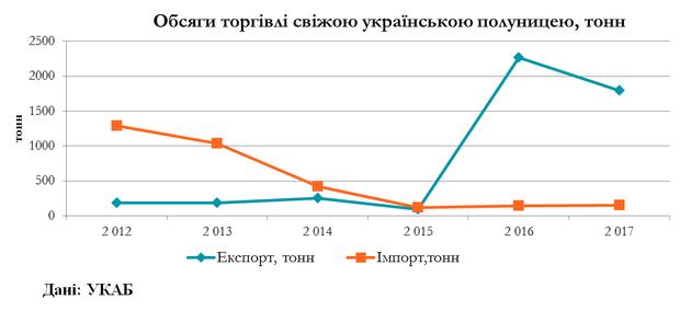 Торгівля українською суницею
