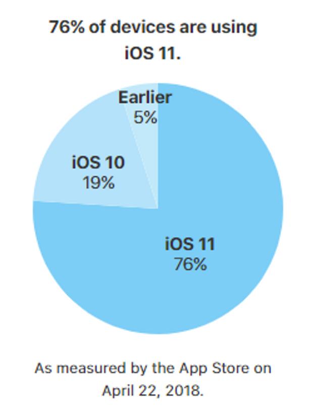 Статистика використання iOS та Android