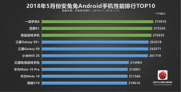 ТОП-10 найпотужніших смартфонів