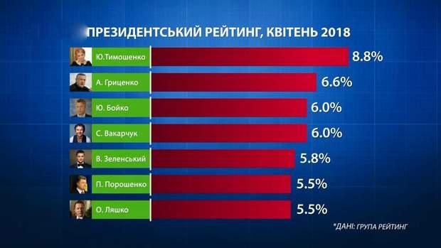 Президентський рейтинг за квітень 2018 року