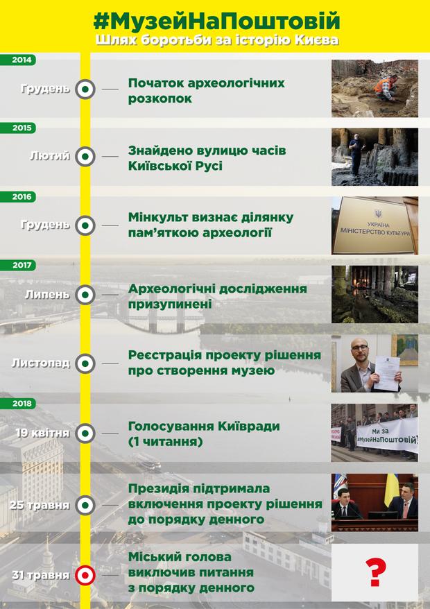 Музей, Поштова, Київ