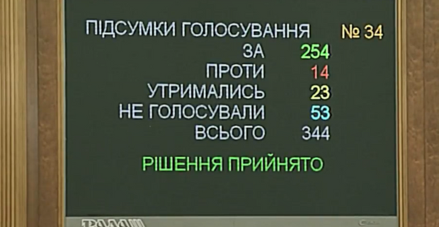Верховна Рада, Данилюк, міністерство фінансів, відставка