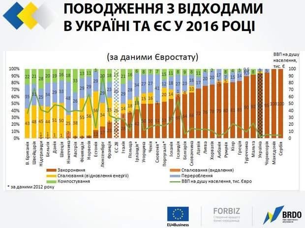 Відходи в Україні та Європі
