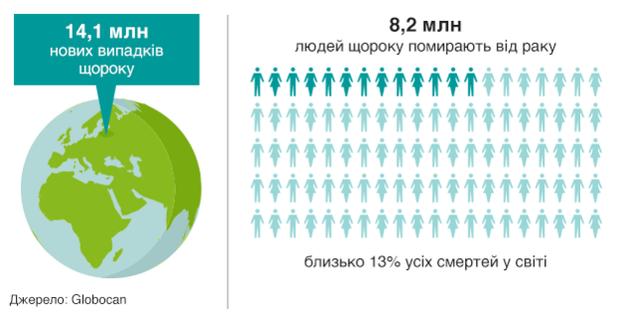 У світі щороку помирають від раку понад 8 мільйонів людей