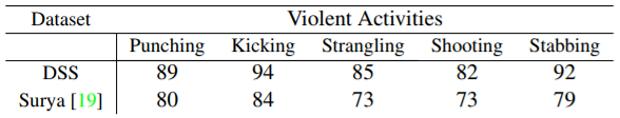 Порівняння точності розпізнавання з попереднім алгоритмом