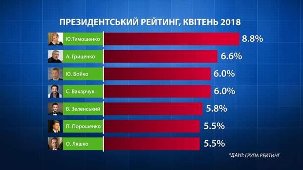 Президентський рейтинг виборів 2019