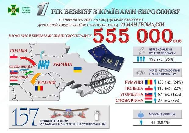 Безвізовий режим ЄС Україна подорожі