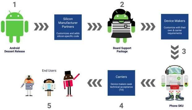 Як відбувається онослення смартфонів до версії Android P