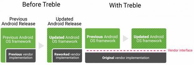 Виробники більше не зможуть затримувати оновлення смартфонів до найновіших версій Android
