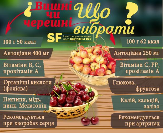 Черешня чи вишня: дієтолог розповіла, який з плодів корисніший