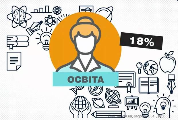 Каждый 12 украинец работает в РФ: показательная статистика (инфографика)