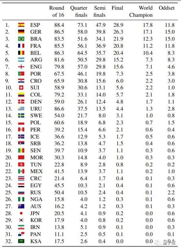 Ймовірність перемоги на Чемпіонаті світу з футболу 2018 для кожної з команд