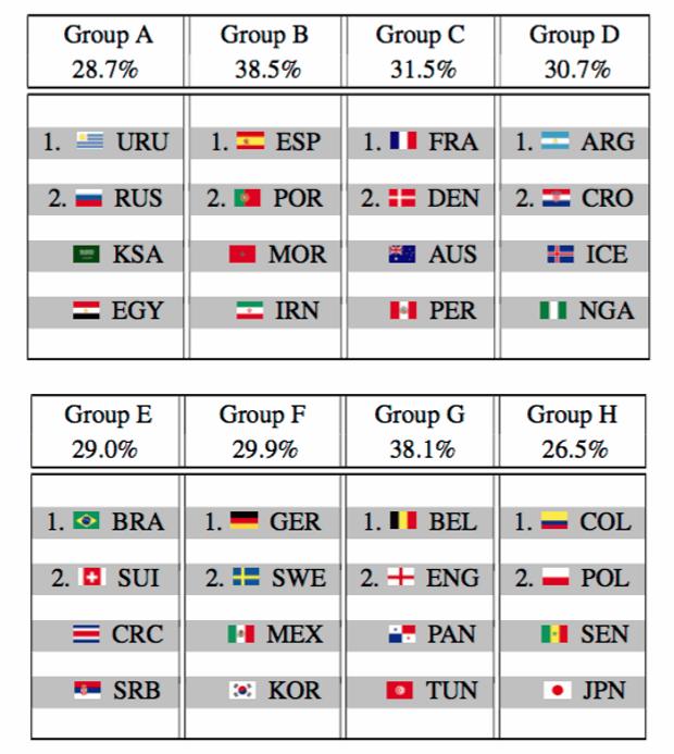Ймовірність виходу команд з групи на Чемпіонаті світу з футболу 2018