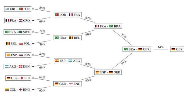 Прогноз штучного інтелекту на Чемпіонат світу з футболу 2018