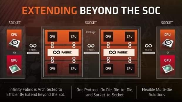 AMD розробляє комплектуючі до PlayStation 5