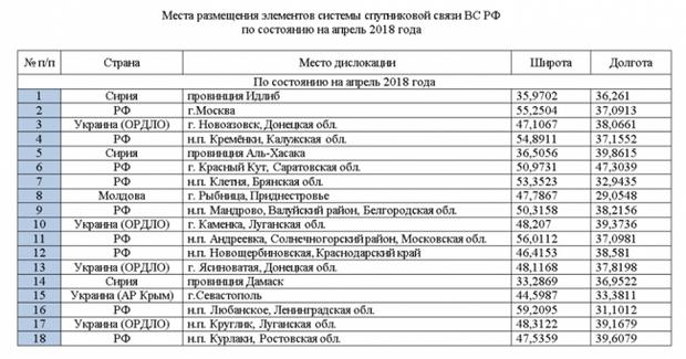 Росія Донбас війська Крим