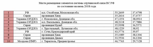 Точні координати розташування російських шифрувальних станцій