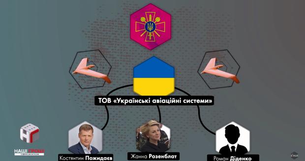 Українські авіаційні системи, розенблат