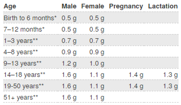 Рекомендовані дози Омега-3 на добу для чоловіків, жінок, дітей і вагітних