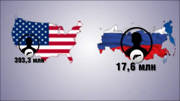 Вогнепальна зброя в США та Росії