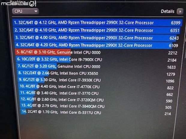 Тест нового процесора від Intel