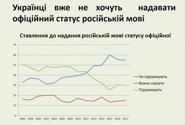 мовне питання українська мова російська мова статистика опитування