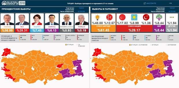 Вибори в Туреччині