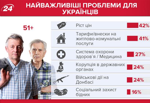 Головні проблеми українців 2018