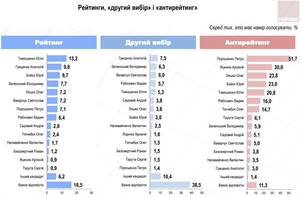 Рейтинги Кандидати вибори Президента