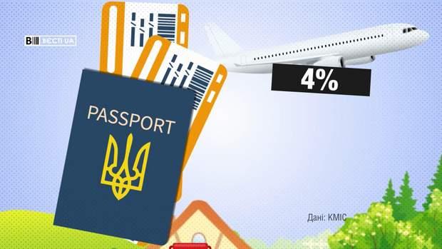 4% українців збираються перетнути кордон України