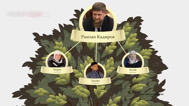 Родичі Кадирова