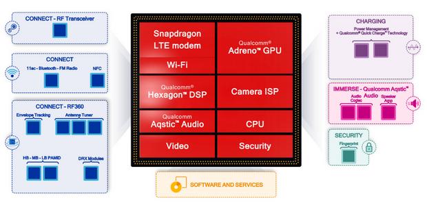 Нові можливості Snapdragon 632, 439 і 429