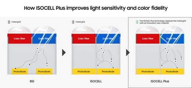 Принцип роботи нової технології ISOCELL Plus від Samsung