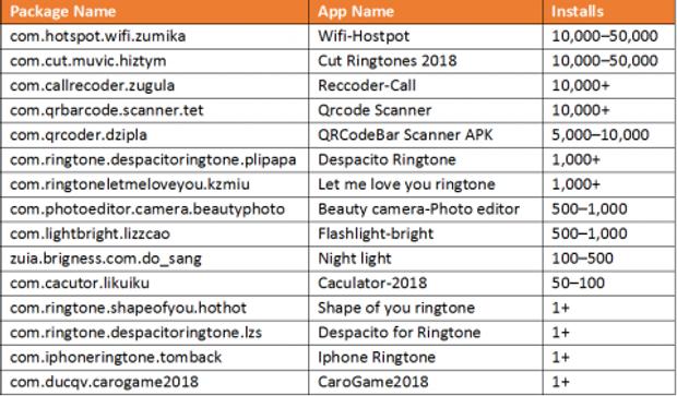 Список заражених додатків в Google Play