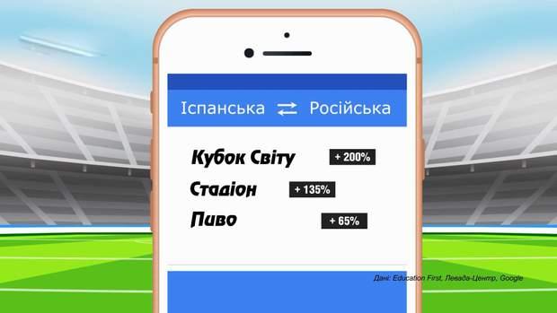 Росія Чемпіонат світу