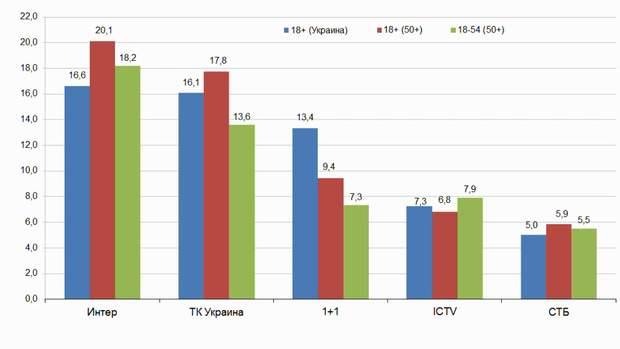 Україна Росія футбол статистика